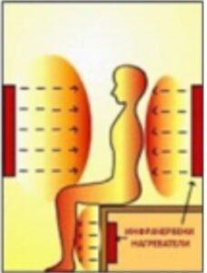 В инфрачервената сауна се нагрява тялото, а не въздуха