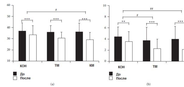 Психологически изменения преди и след масажаИзточник: BioMed Research International