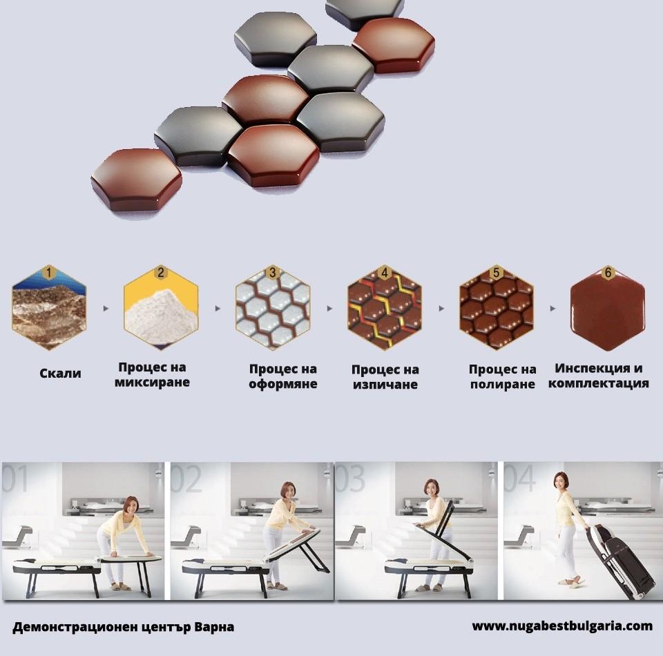 Производствен процес на турманий - Нуга Бест