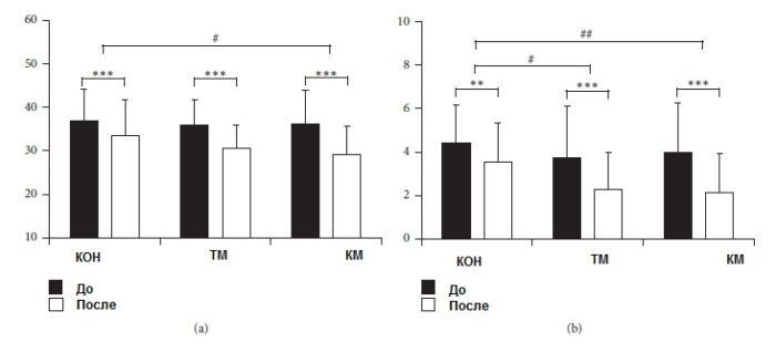 Психологически изменения преди и след масажа. Източник: BioMed Research International