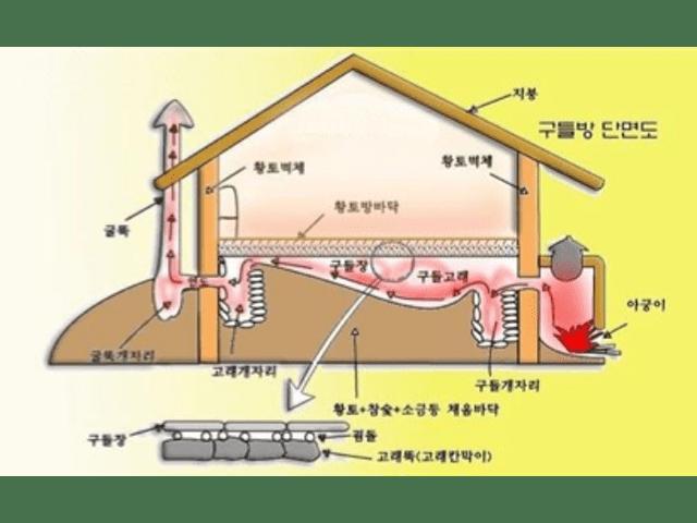 Ондол — уникална отоплителна система от Корея