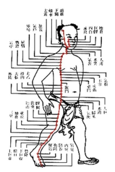 Фиг.7 Възходящ масаж на краката