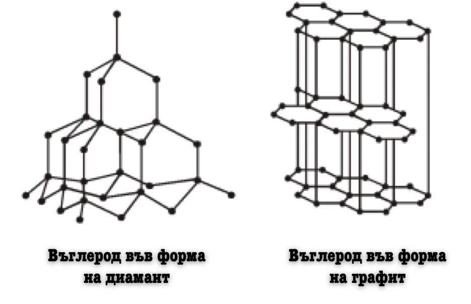 Структура на диаманта