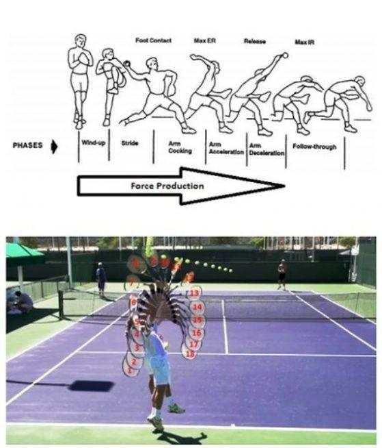 Доста въртеливи и други движения са необходими за да се хвърли една бейзболна топка. И при топките за тенис не е по-лесно. Снимка: OFFNews