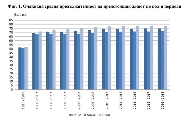 Средна родължителност на живота в България - прогноза