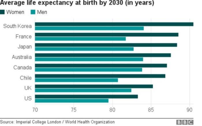 """""""До неотдавна учените смятаха, че продължителността на живота никога няма да надхвърли 90 години"""", напомня ръководителят на изследването Маджид Езати от Imperial Colege в Лондон."""